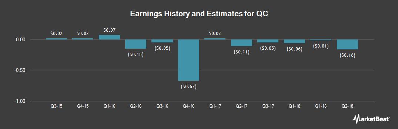 Earnings by Quarter for QC (OTCMKTS:QCCO)