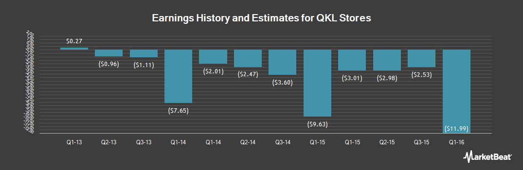 Earnings by Quarter for QKL Stores (OTCMKTS:QKLS)