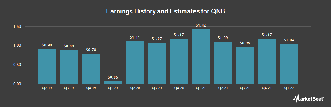 Earnings by Quarter for QNB (OTCMKTS:QNBC)
