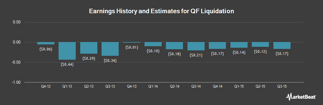 Earnings by Quarter for Quantum Fuel Systems Technologies Worldwide (OTCMKTS:QTWWQ)