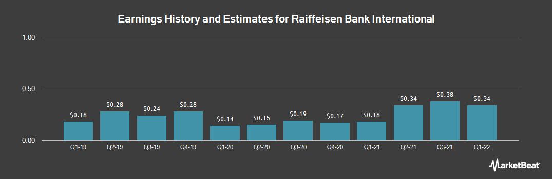 Earnings by Quarter for Raiffeisen Bk Intl (OTCMKTS:RAIFY)