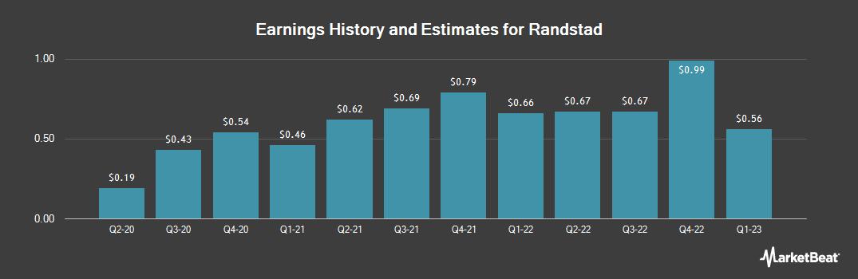 Earnings by Quarter for Randstad Hldgs (OTCMKTS:RANJY)
