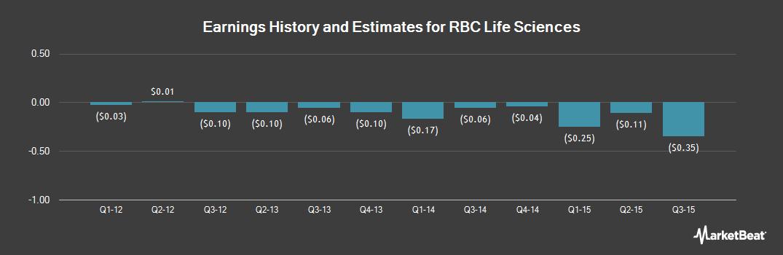 Earnings by Quarter for RBC Life Sciences (OTCMKTS:RBCL)