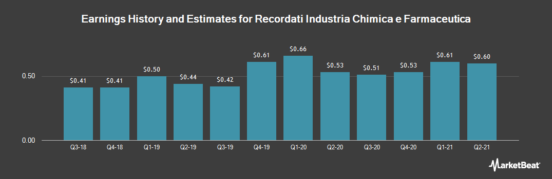 Earnings by Quarter for Recordati (OTCMKTS:RCDTF)