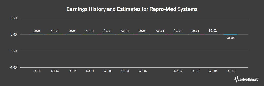 Earnings by Quarter for Repro-Med Systems (OTCMKTS:REPR)