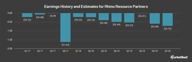 Earnings by Quarter for Rhino Resource Partners (OTCMKTS:RHNO)