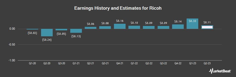 Earnings by Quarter for Ricoh (OTCMKTS:RICOY)