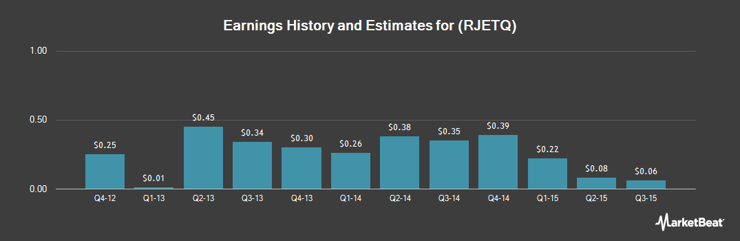 Earnings by Quarter for Republic Airways (OTCMKTS:RJETQ)