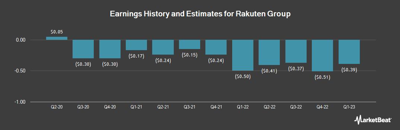 Earnings by Quarter for Rakuten (OTCMKTS:RKUNY)