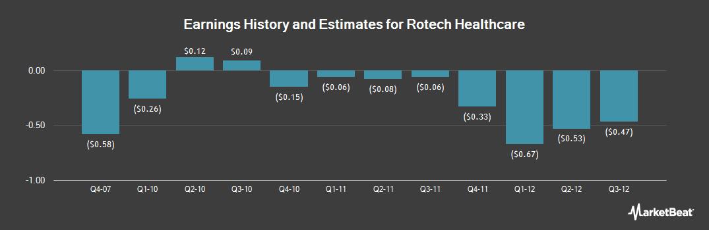Earnings by Quarter for Rotech Healthcare (OTCMKTS:ROHIQ)