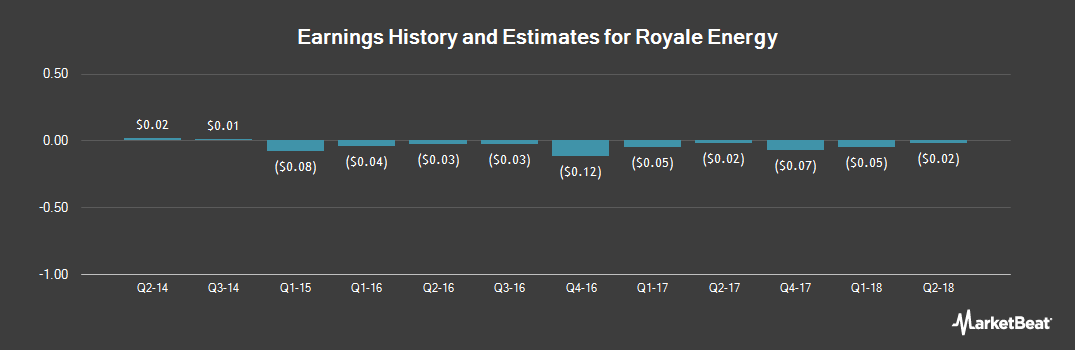 Earnings by Quarter for Royale Energy (OTCMKTS:ROYL)