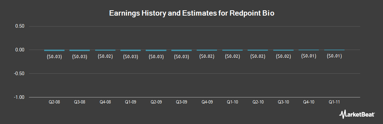 Earnings by Quarter for Redpoint Bio (OTCMKTS:RPBC)
