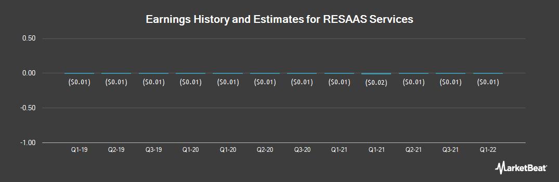 Earnings by Quarter for Resaas Services (OTCMKTS:RSASF)