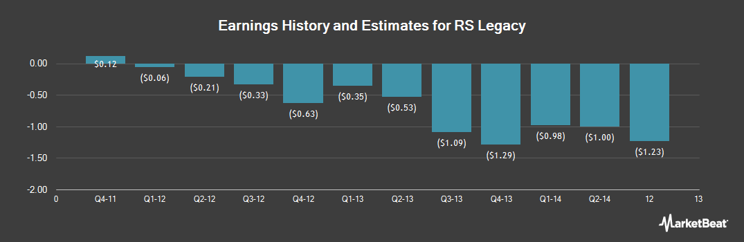 Earnings by Quarter for RS Legacy Corp (OTCMKTS:RSHCQ)