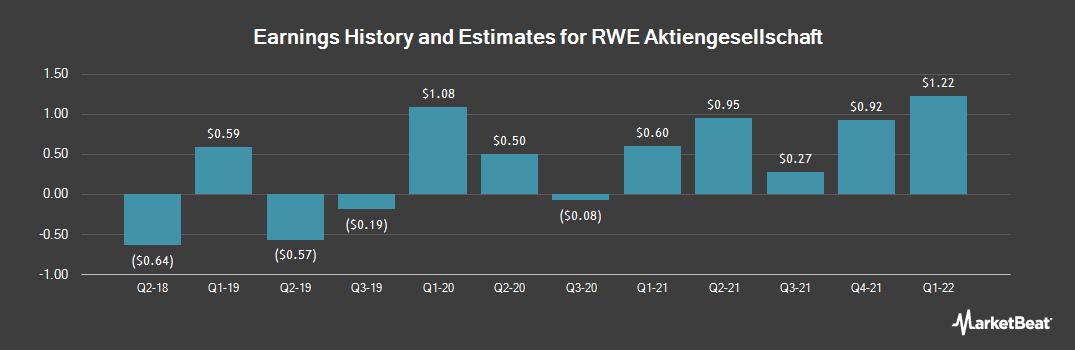 Earnings by Quarter for RWE (OTCMKTS:RWEOY)