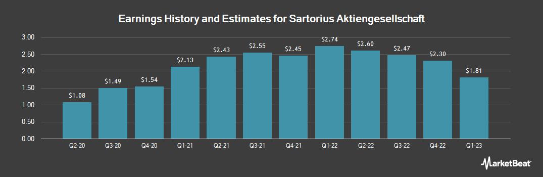 Earnings by Quarter for Sartorius (OTCMKTS:SARTF)