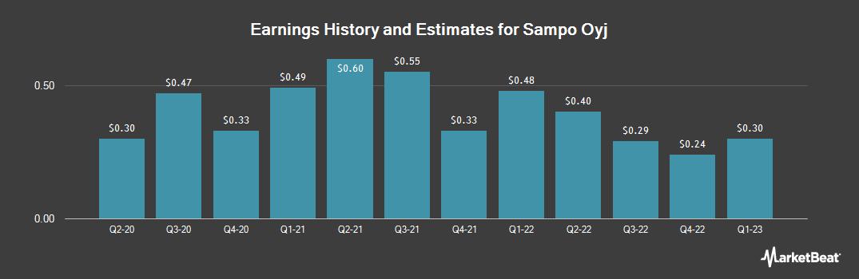 Earnings by Quarter for Sampo (OTCMKTS:SAXPY)