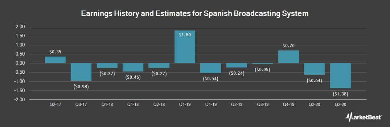 Earnings by Quarter for Spanish Broadcasting System (OTCMKTS:SBSAA)