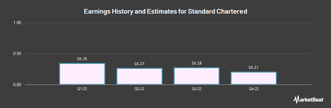 Earnings by Quarter for Standard Chart (OTCMKTS:SCBFF)