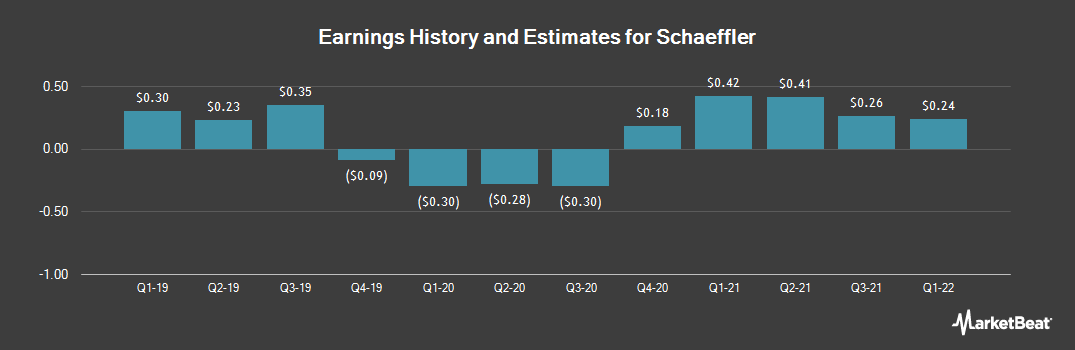 Earnings by Quarter for Schaeffler (OTCMKTS:SCFLF)