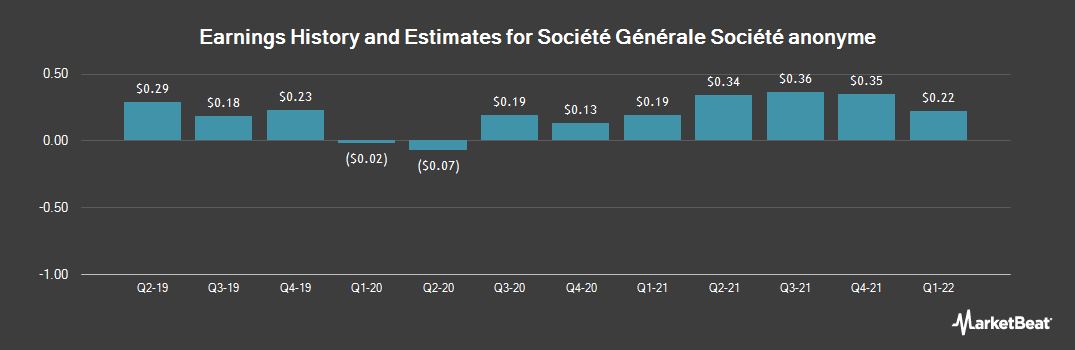 Earnings by Quarter for Societe Generale (OTCMKTS:SCGLY)