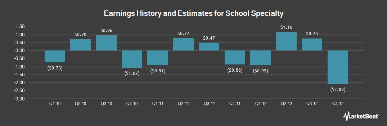 Earnings by Quarter for School Specialty (OTCMKTS:SCHSQ)