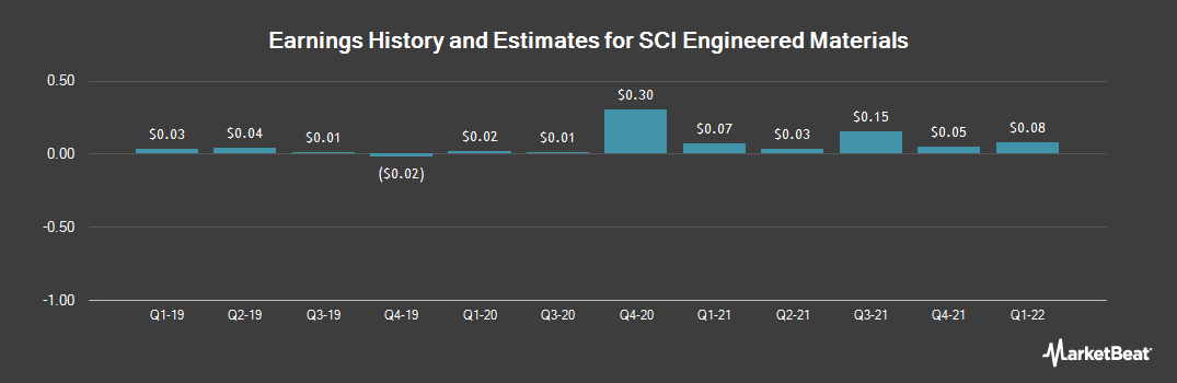 Earnings by Quarter for SCI Engineered Materials (OTCMKTS:SCIA)