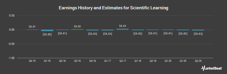 Earnings by Quarter for Scientific Learning (OTCMKTS:SCIL)