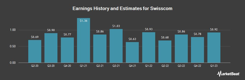 Earnings by Quarter for Swisscom AG (OTCMKTS:SCMWY)
