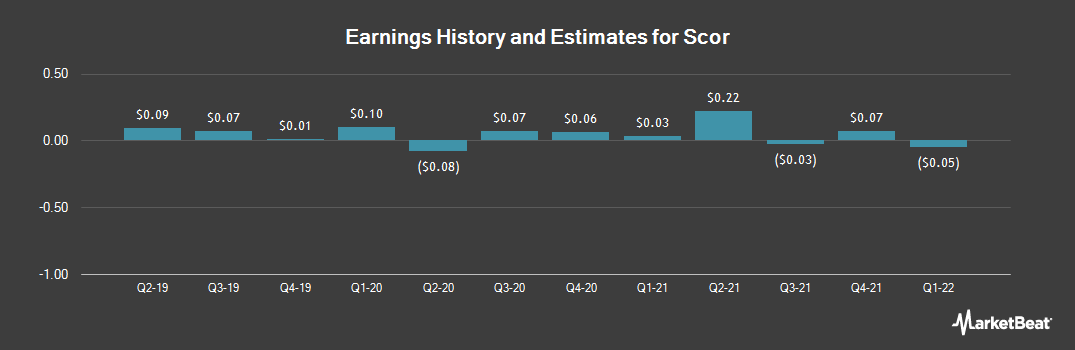 Earnings by Quarter for Scor SE (OTCMKTS:SCRYY)