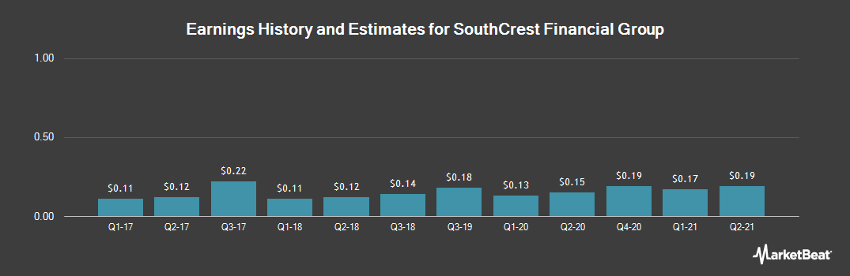 Earnings by Quarter for SouthCrest Financial Group (OTCMKTS:SCSG)