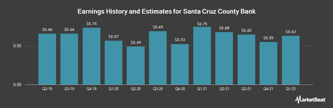 Earnings by Quarter for Santa Cruz County (OTCMKTS:SCZC)