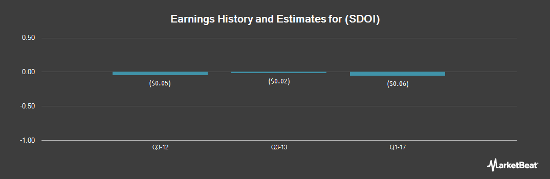Earnings by Quarter for Special Diversified Opportunities (OTCMKTS:SDOI)