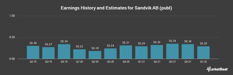 Earnings by Quarter for SANDVIK AB/ADR (OTCMKTS:SDVKY)
