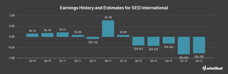 Earnings by Quarter for SED International (OTCMKTS:SEDN)