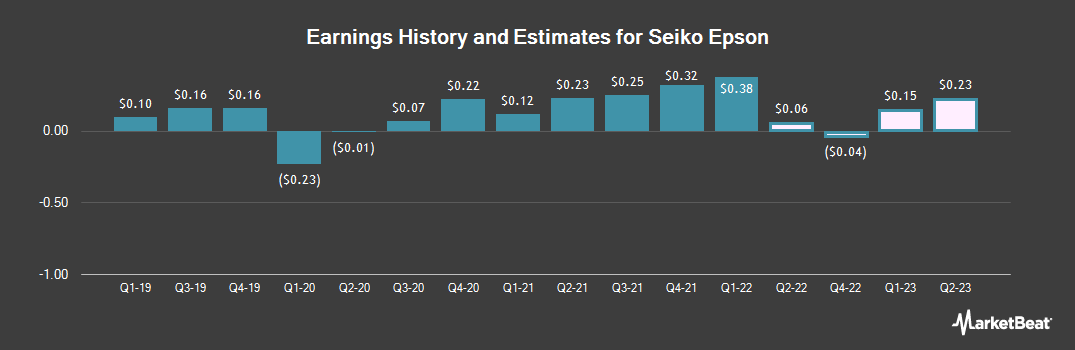 Earnings by Quarter for Epson (OTCMKTS:SEKEY)