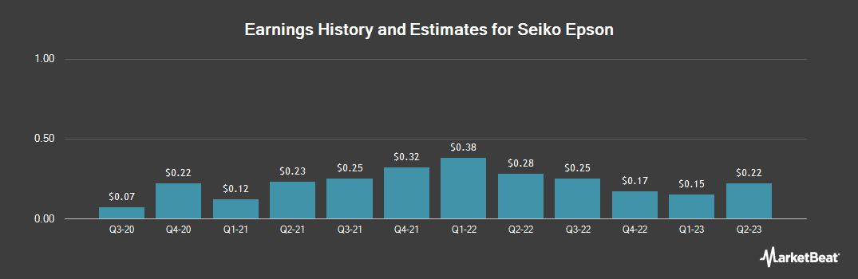 Earnings by Quarter for Seiko Epson (OTCMKTS:SEKEY)