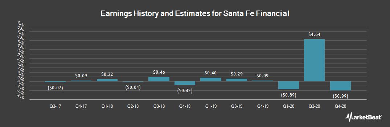Earnings by Quarter for Santa Fe Financial (OTCMKTS:SFEF)
