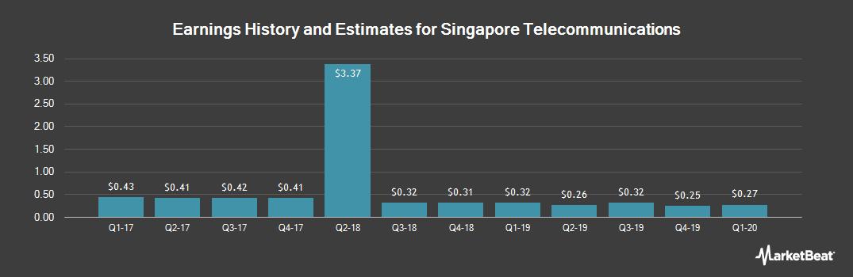 Earnings by Quarter for Singapore Telecomm (OTCMKTS:SGAPY)