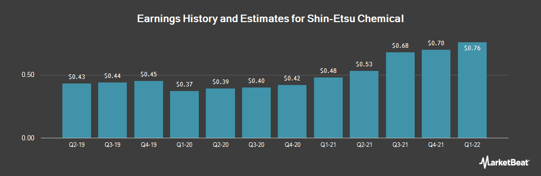 Earnings by Quarter for SHIN-ETSU CHEMICAL (OTCMKTS:SHECY)