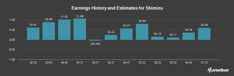 Earnings by Quarter for Shimizu (OTCMKTS:SHMUY)