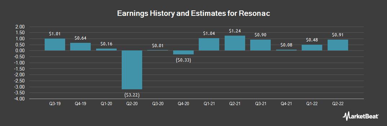 Earnings by Quarter for Showa Denko K.K. (OTCMKTS:SHWDY)