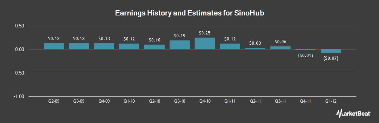 Earnings by Quarter for SinoHub (OTCMKTS:SIHI)