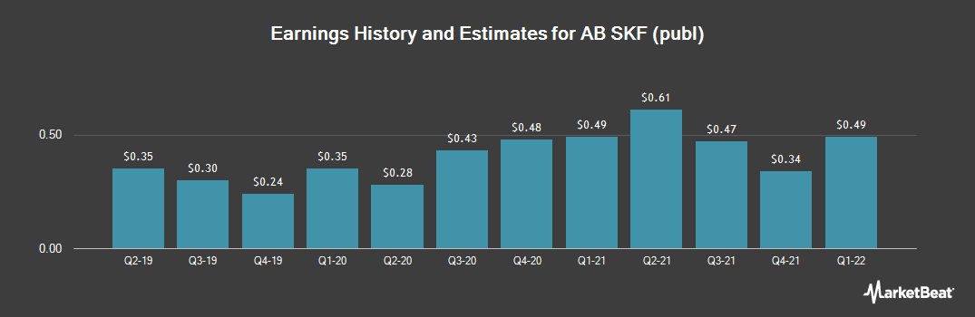 Earnings by Quarter for AB SKF (OTCMKTS:SKFRY)