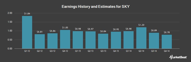 Earnings by Quarter for SKY (OTCMKTS:SKYAY)