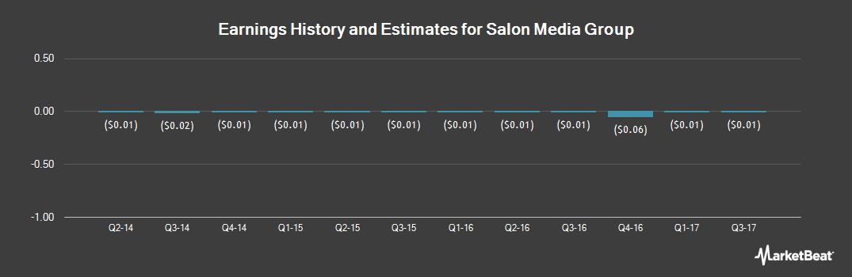 Earnings by Quarter for Salon Media Group (OTCMKTS:SLNM)