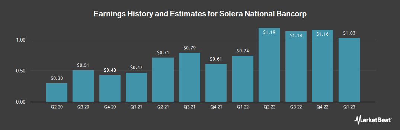 Earnings by Quarter for Solera National Bancorp (OTCMKTS:SLRK)