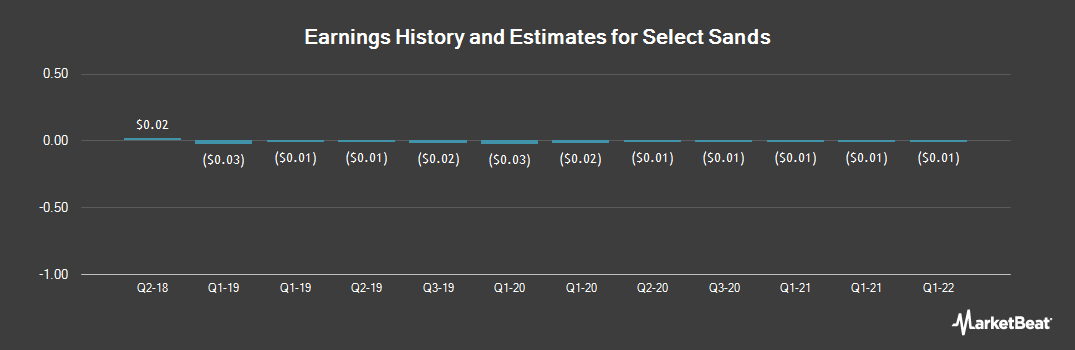 Earnings by Quarter for Select Sands (OTCMKTS:SLSDF)