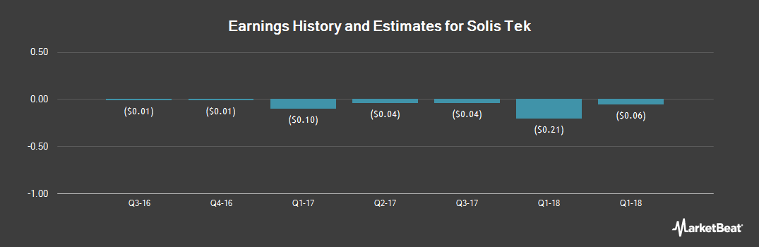 Earnings by Quarter for Solis Tek (OTCMKTS:SLTK)