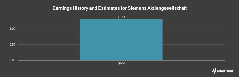 Earnings by Quarter for Siemens (OTCMKTS:SMAWF)